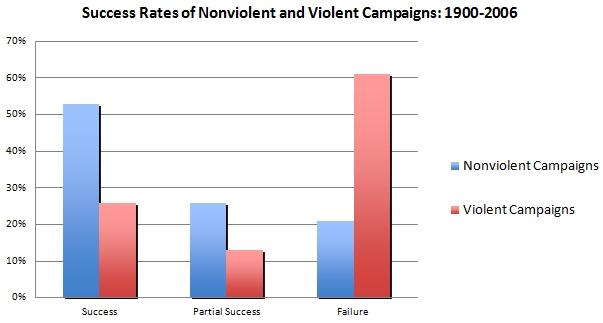 nonviolentcampaign